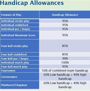 Handicap Allowances